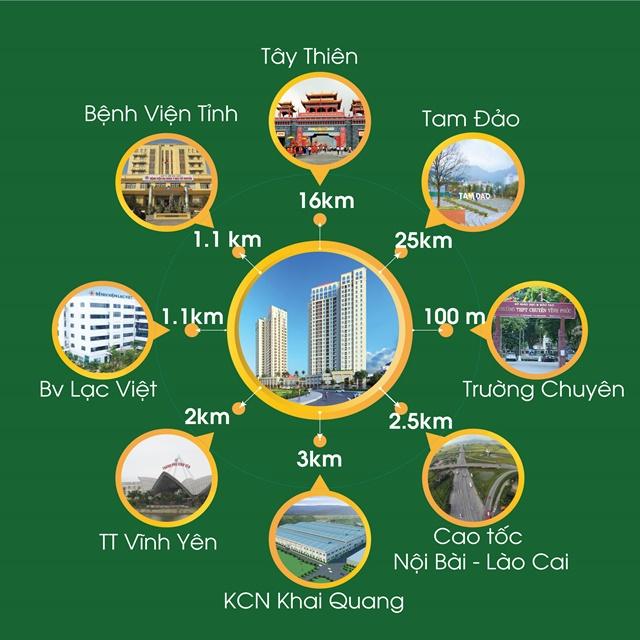 Liên kết vùng dự án VCI Tower